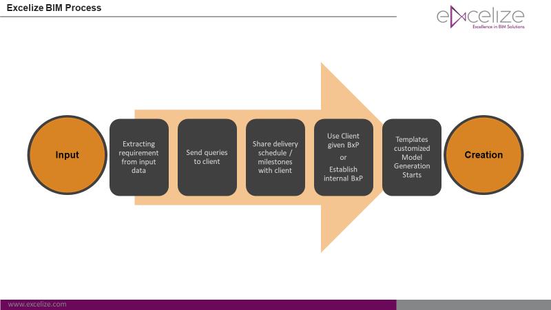 Exceliz Building information Modeling process
